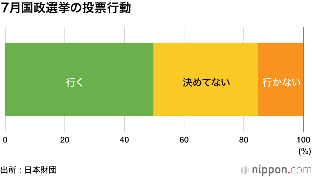 率 100 超え 投票 窮地トランプ氏あおる「不正選挙」言説 日本でも「投票率100%超え」など怪情報が