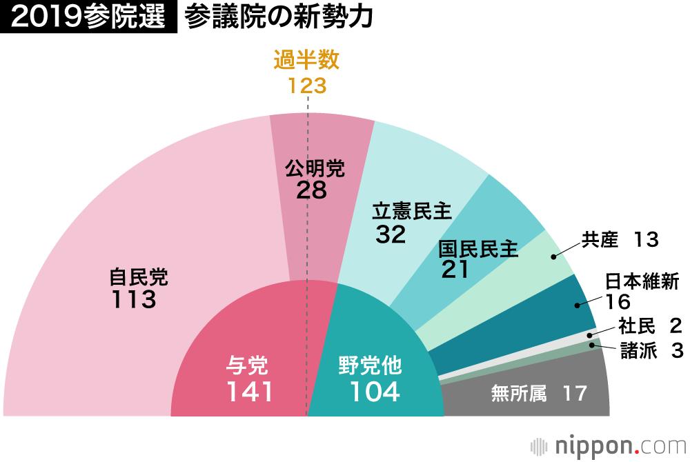 2019参院選:自公、改選71議席獲得し勝利 改憲勢力は3分の2割る ...