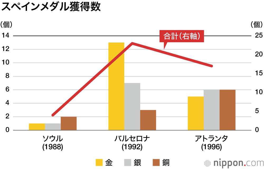 した は で 2004 年 獲得 日本 オリンピック 数 いくつ を が メダル アテネ