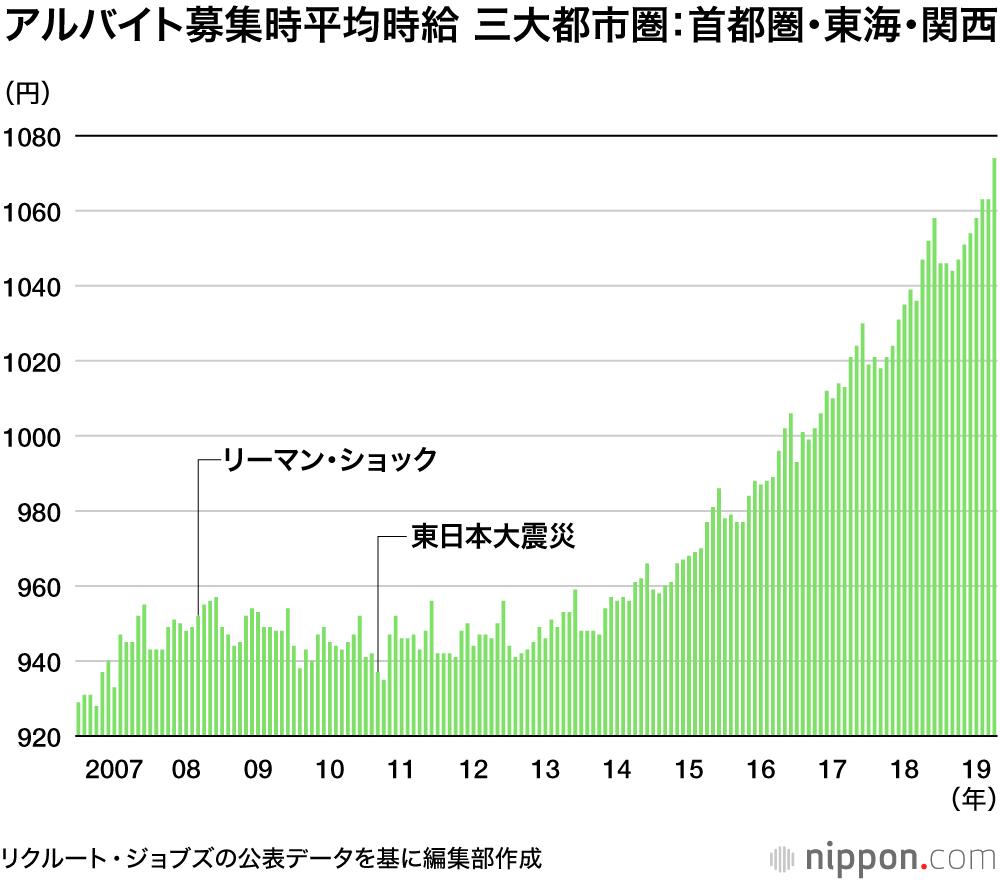 時給 東京 都 最低 賃金