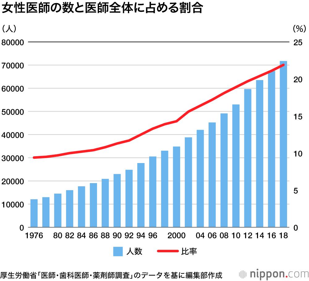 医師の男女比は8:2 女性の割合増えるも診療科に偏り | nippon.com