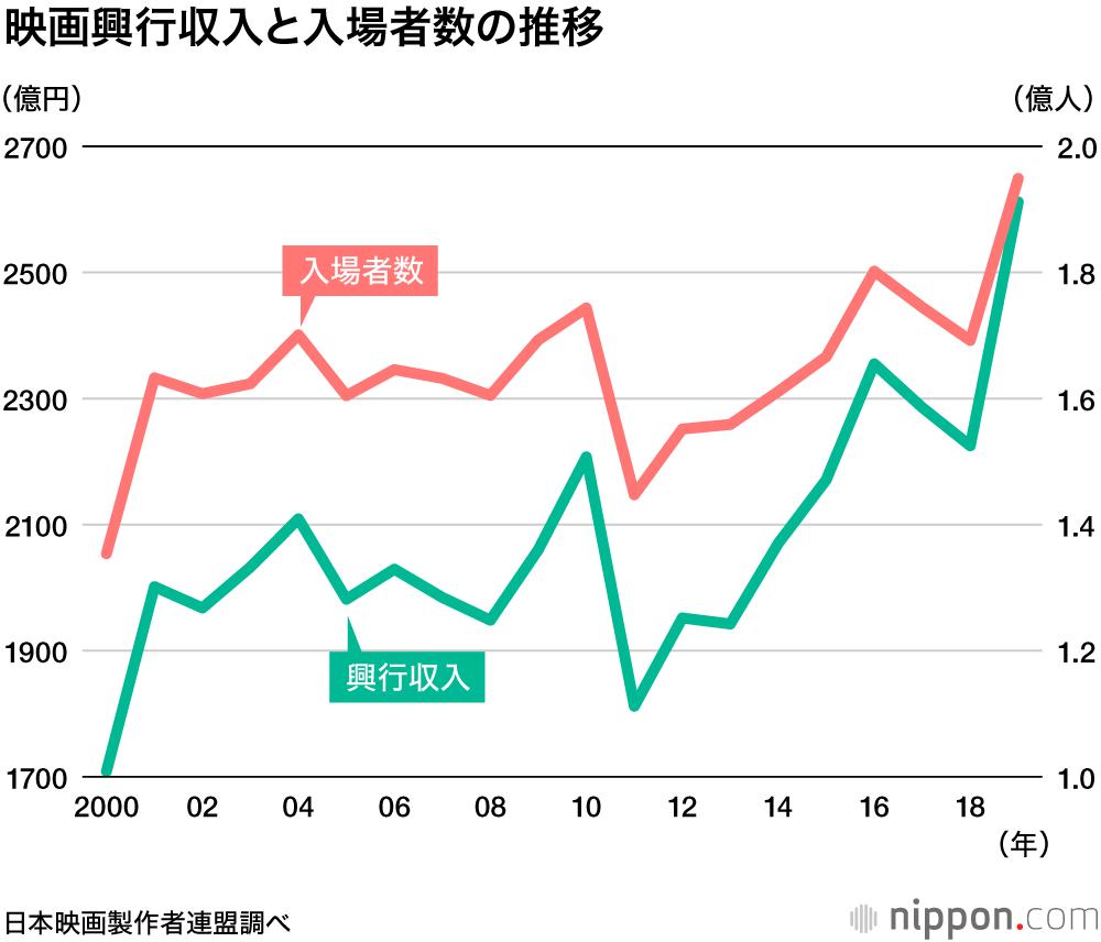 映画 興行 収入 2021年映画興行収入ランキング日本おすすめ(上半期/下半期予定/2022...