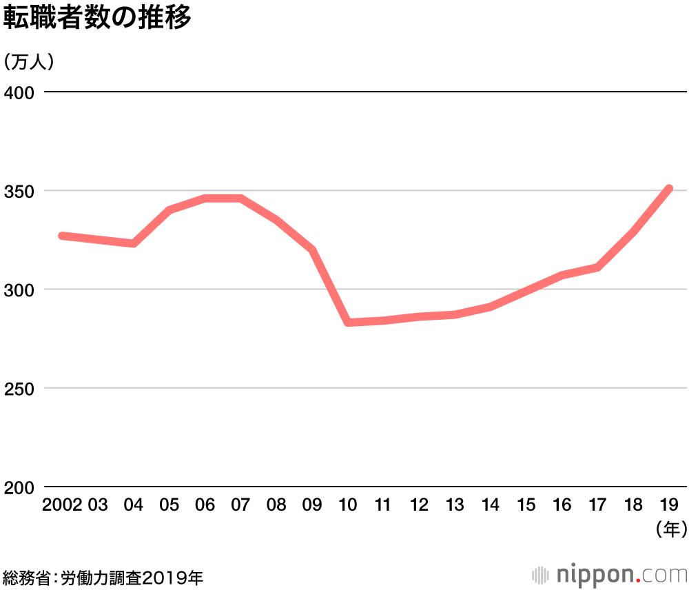 転職者数 2019年は過去最多の351万人   nippon.com