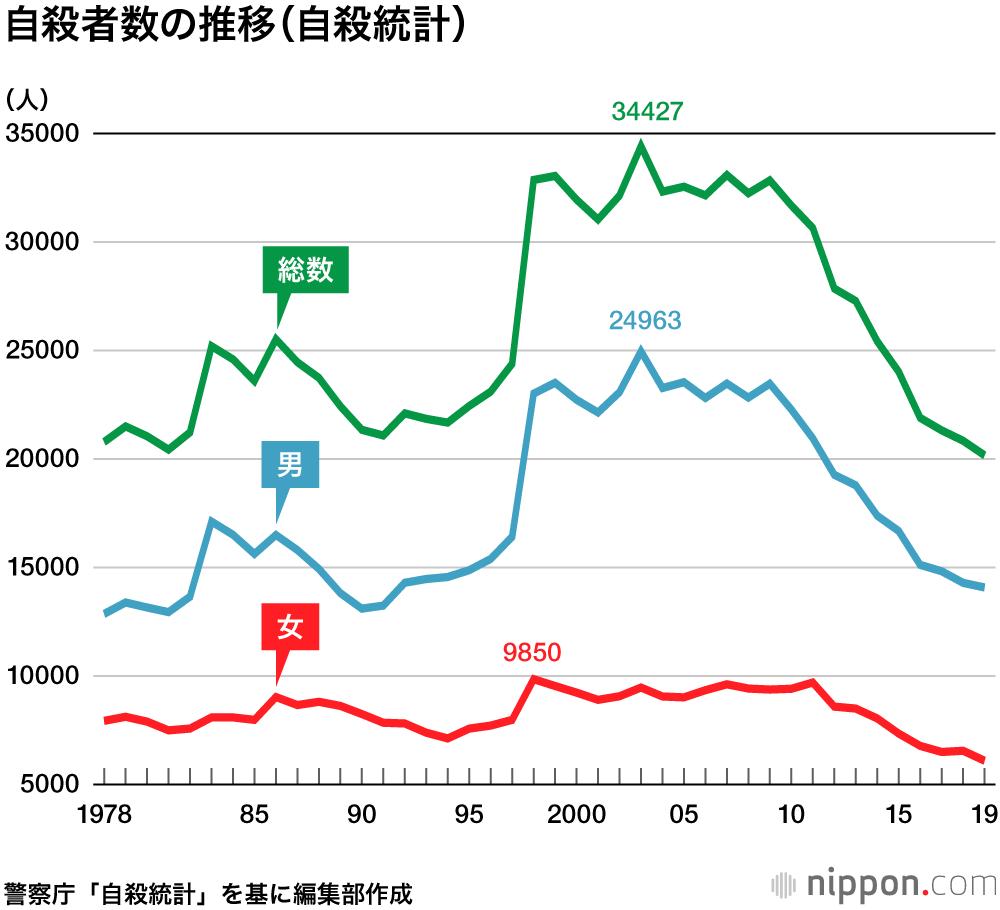 自殺者、10年連続減で過去最少に: 自殺率はG7で最悪   nippon.com