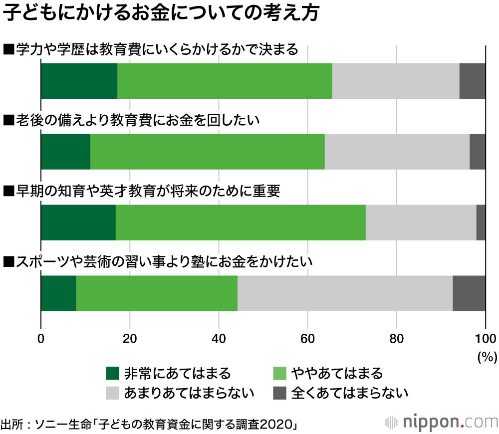 ソニー 学歴