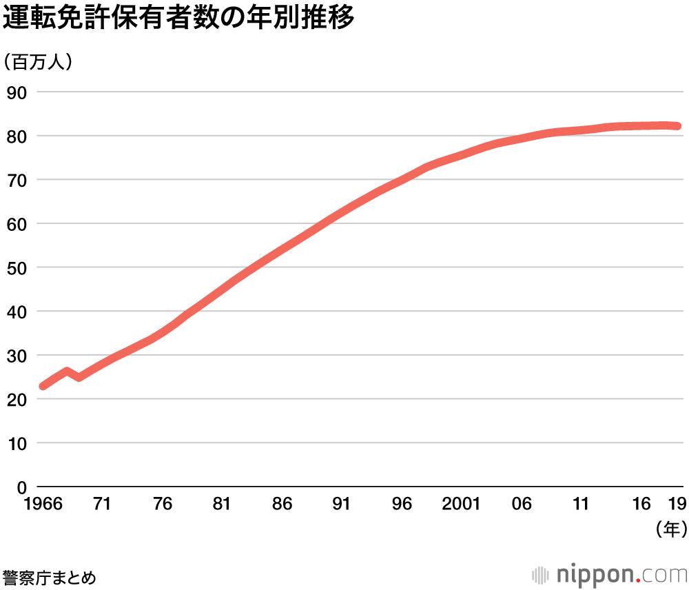 免許 埼玉 コロナ 運転 県 更新