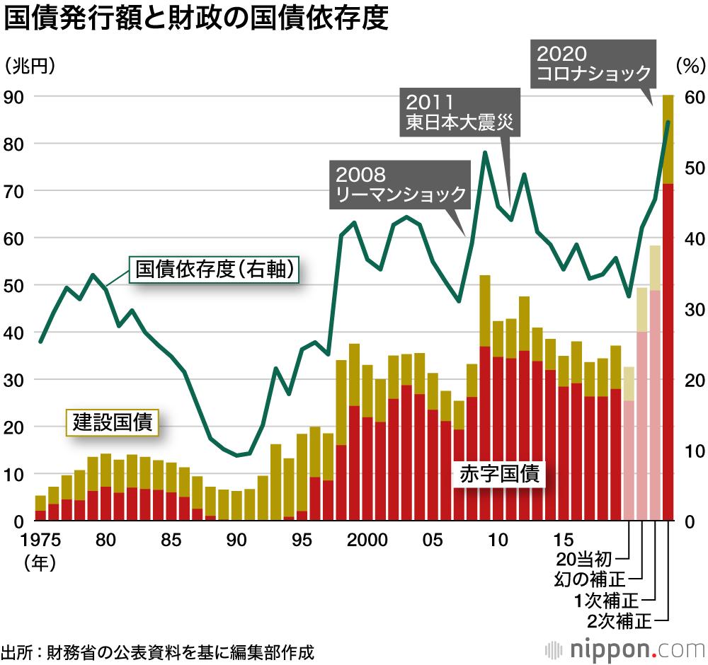 予算 2020 国家 日本
