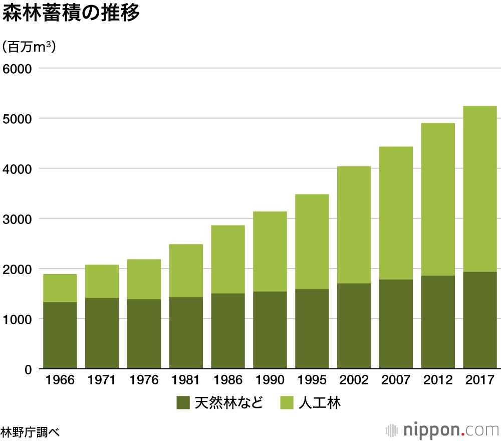 日本 割合 一 の 森林