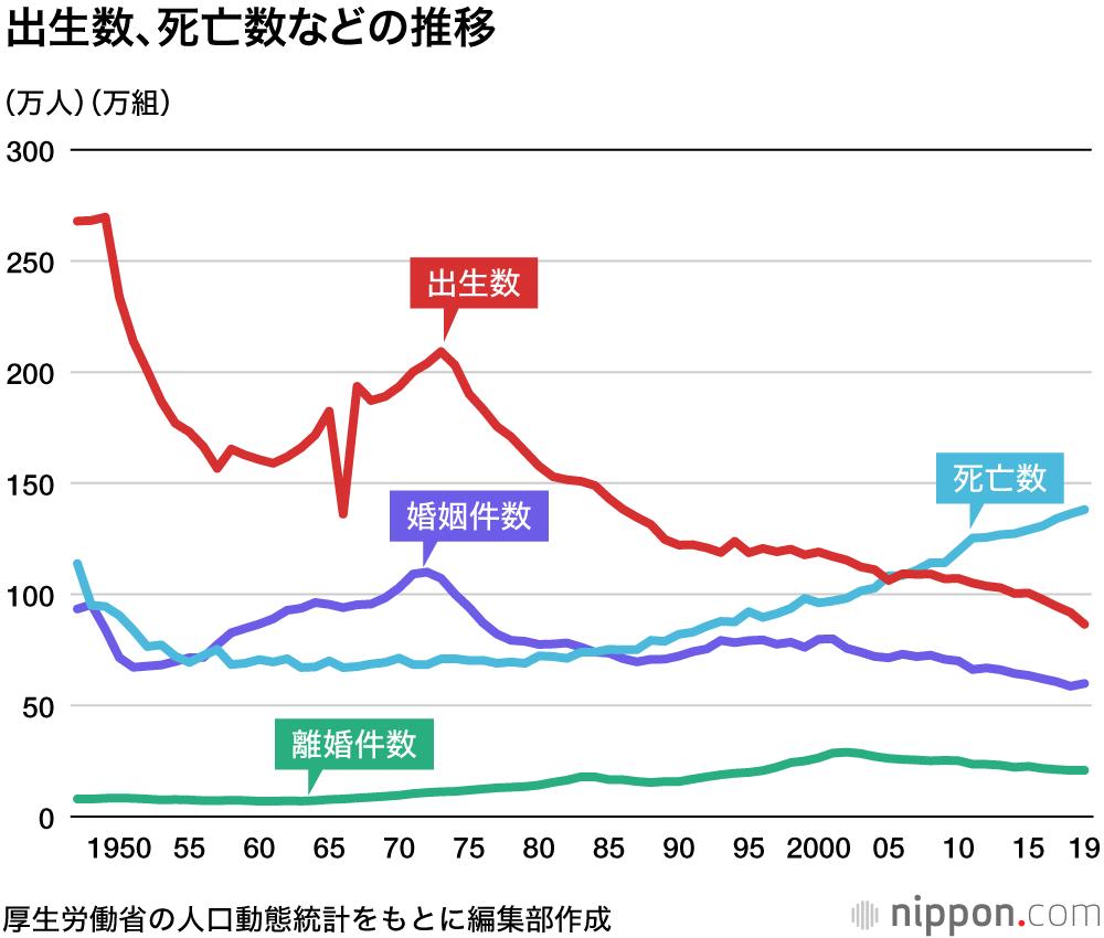 赤ちゃん最少の86万人 : 自然減51万人超に―19年人口動態統計 | nippon.com