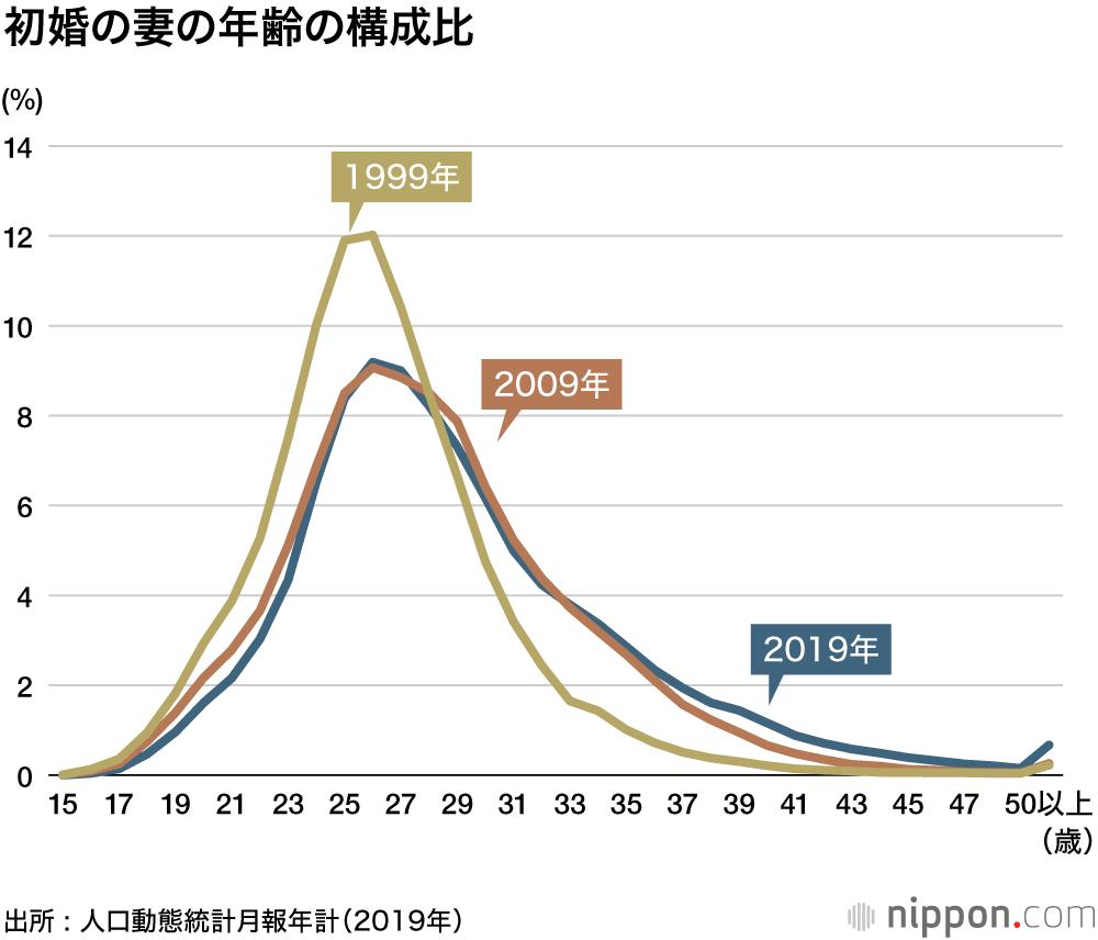 年齢 日本 平均
