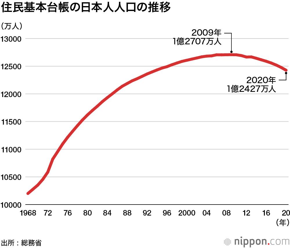 2020 日本 の 人口