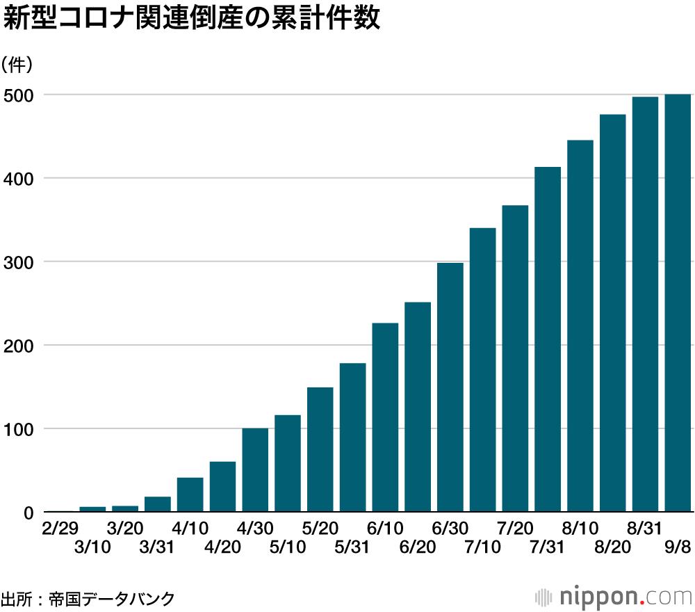 倒産 バンク 帝国 データ