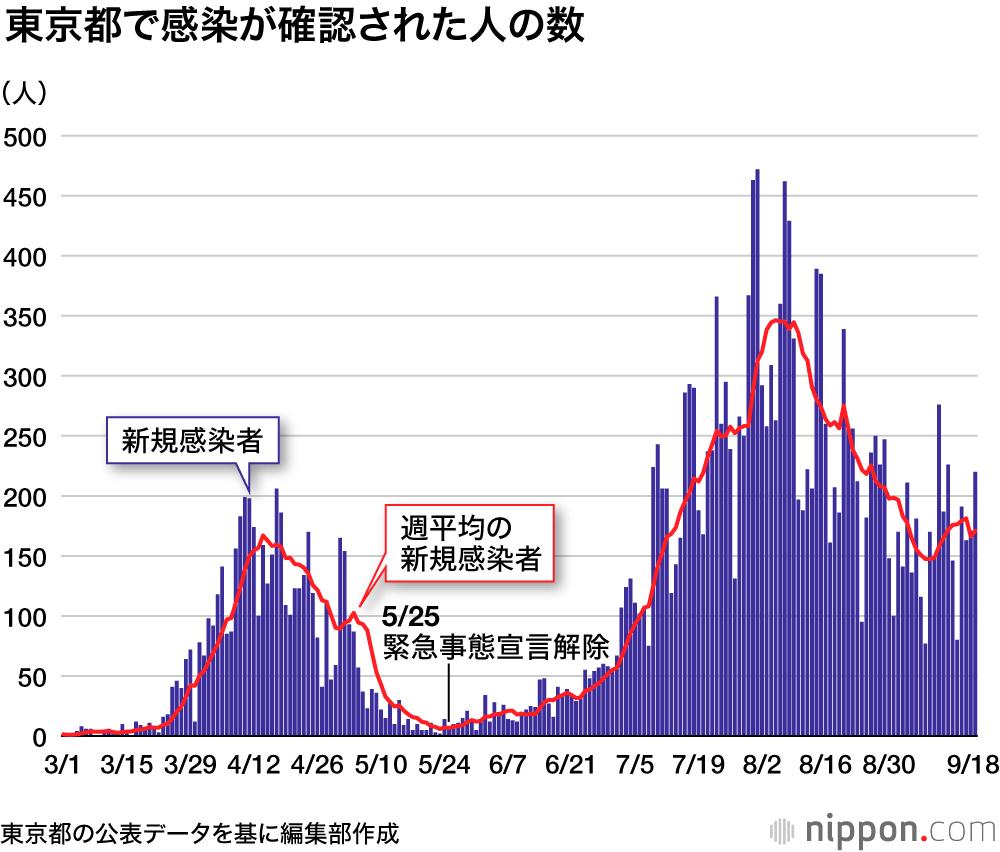 数 県 今日 者 コロナ の 感染 神奈川