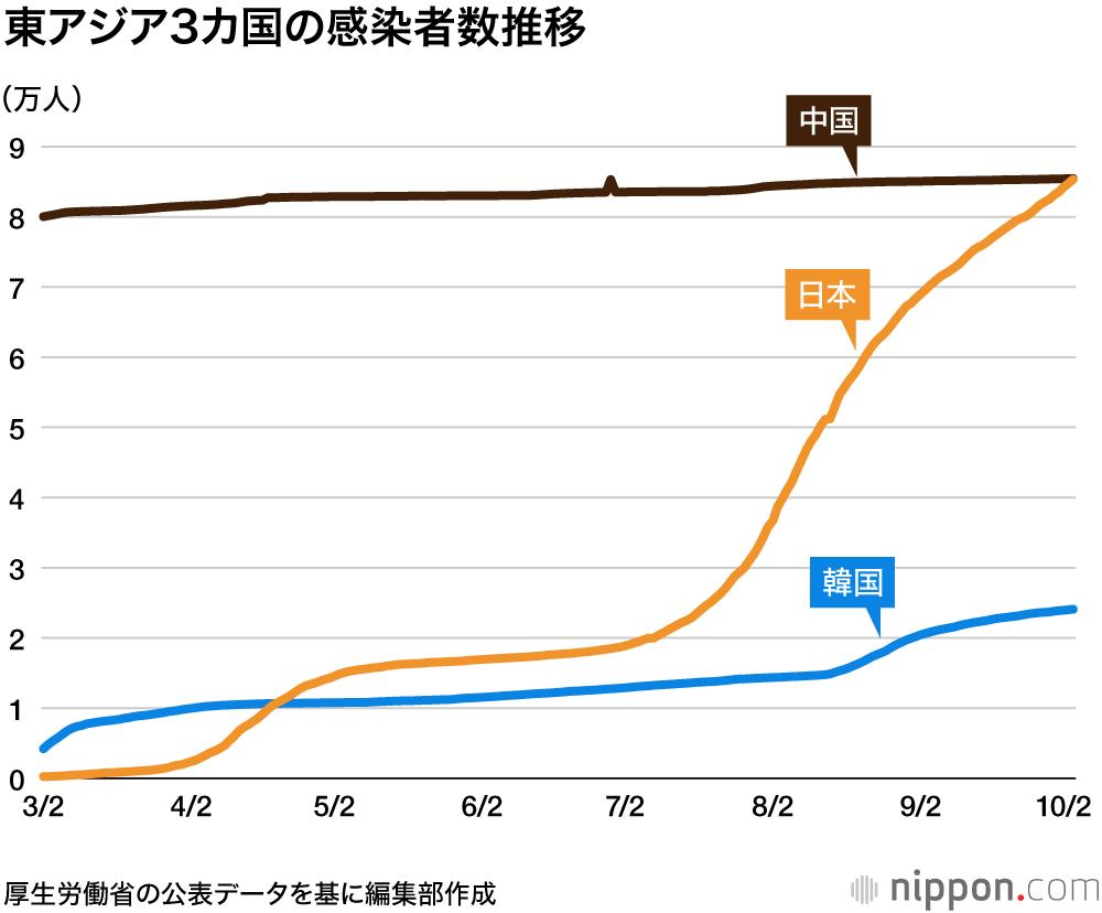感染 数 日本 コロナ ウイルス 者 新型