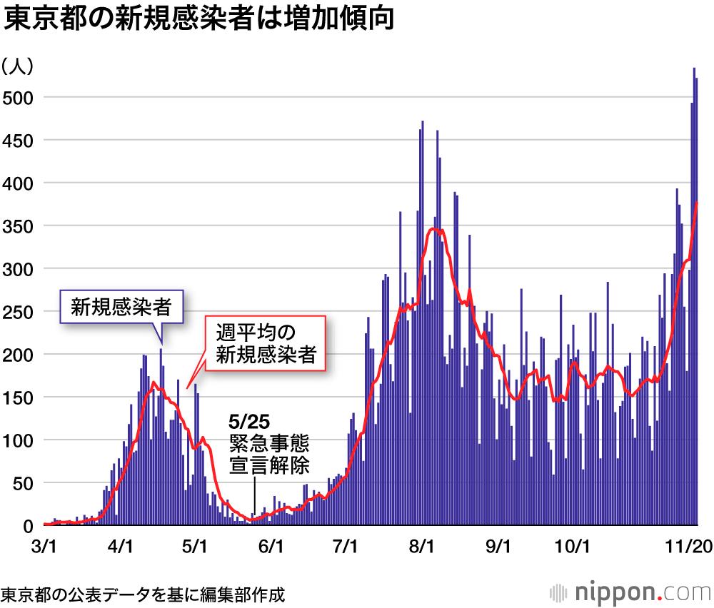 日本 各地 の コロナ 感染 者 数