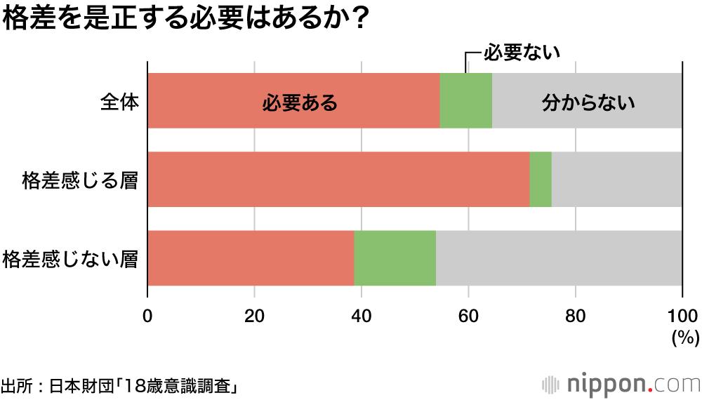 教育格差、半数は「感じない」: 18歳意識調査 | nippon.com