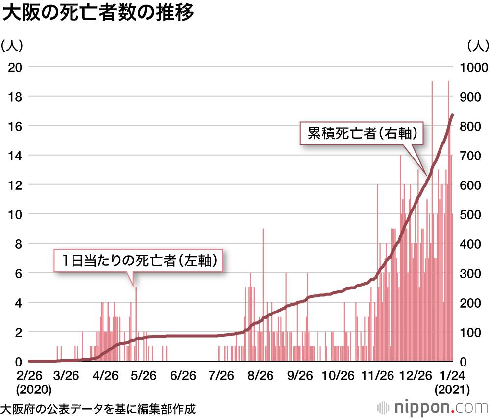 ウイルス 都 道府県 感染 別 コロナ 新型コロナウイルス(COVID