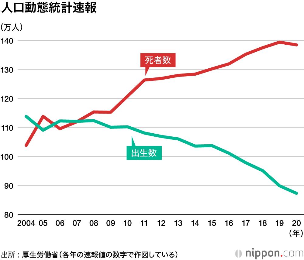 出生数87万人、過去最低を更新―20年人口動態速報 : 死亡数11年ぶりの ...