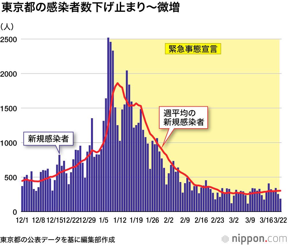 日本 人 感染 者 数