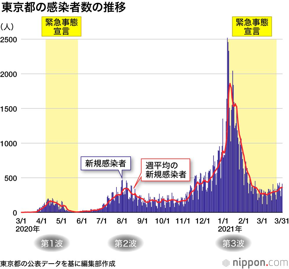 全国 の コロナ 感染 者 数 県 別 チャートで見る日本の感染状況 新型コロナウイルス:日本経済新聞