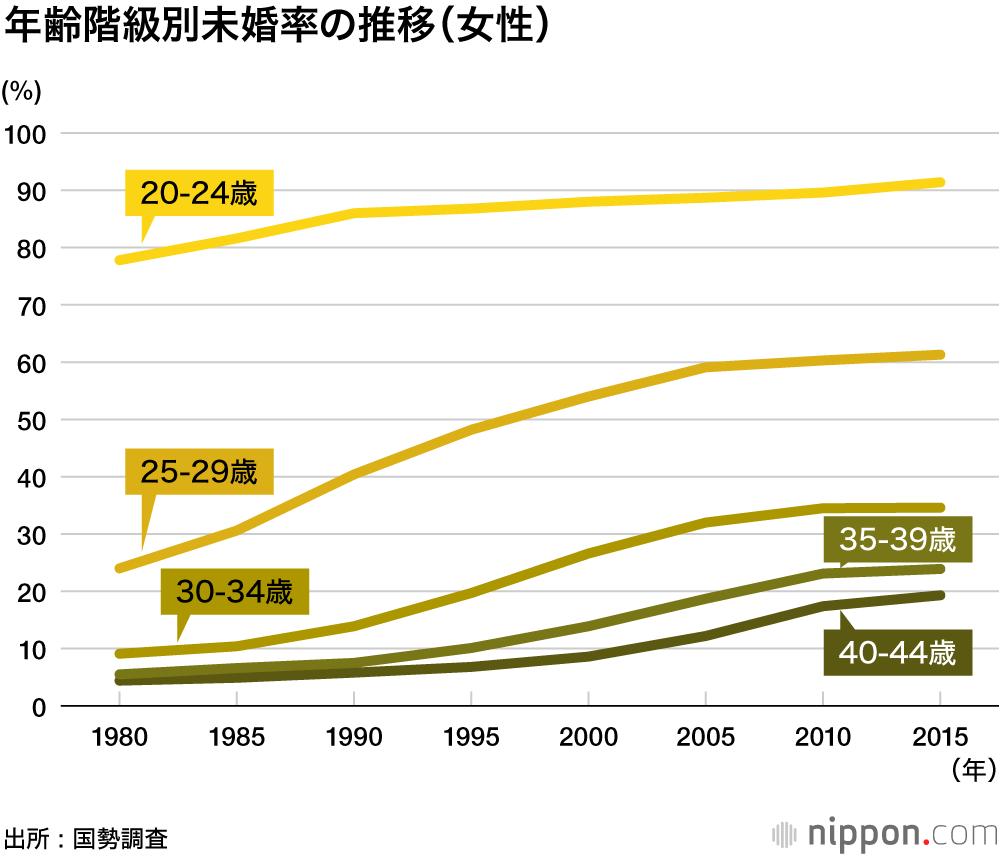 年齢 結婚 平均 日本で結婚する人の平均年齢は何歳くらい?