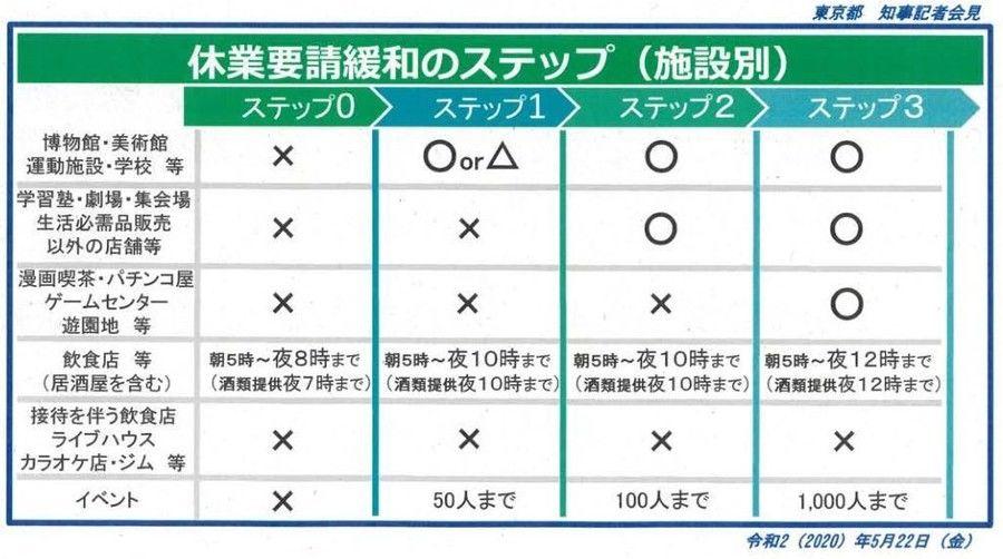 ロード マップ コロナ 東京 感染症を乗り越えるためのロードマップ策定(第382報)|東京都