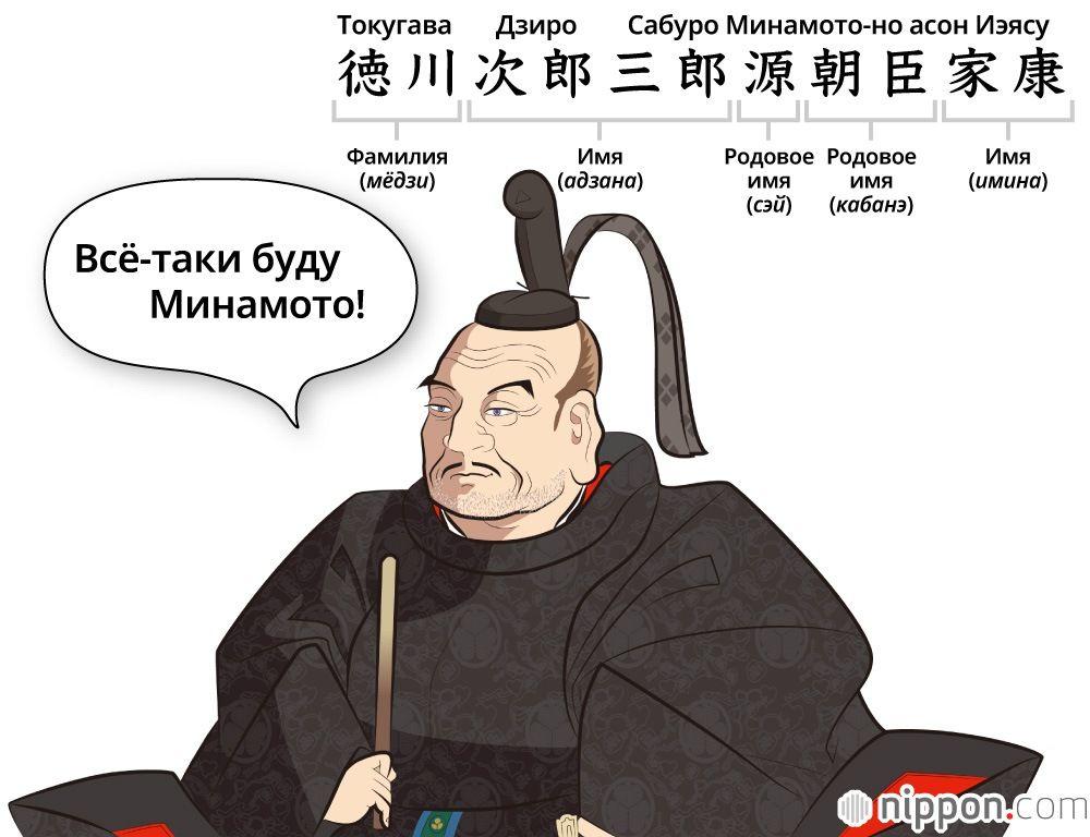 Имена Токугавы Иэясу. Иллюстрация Сато Тадаси
