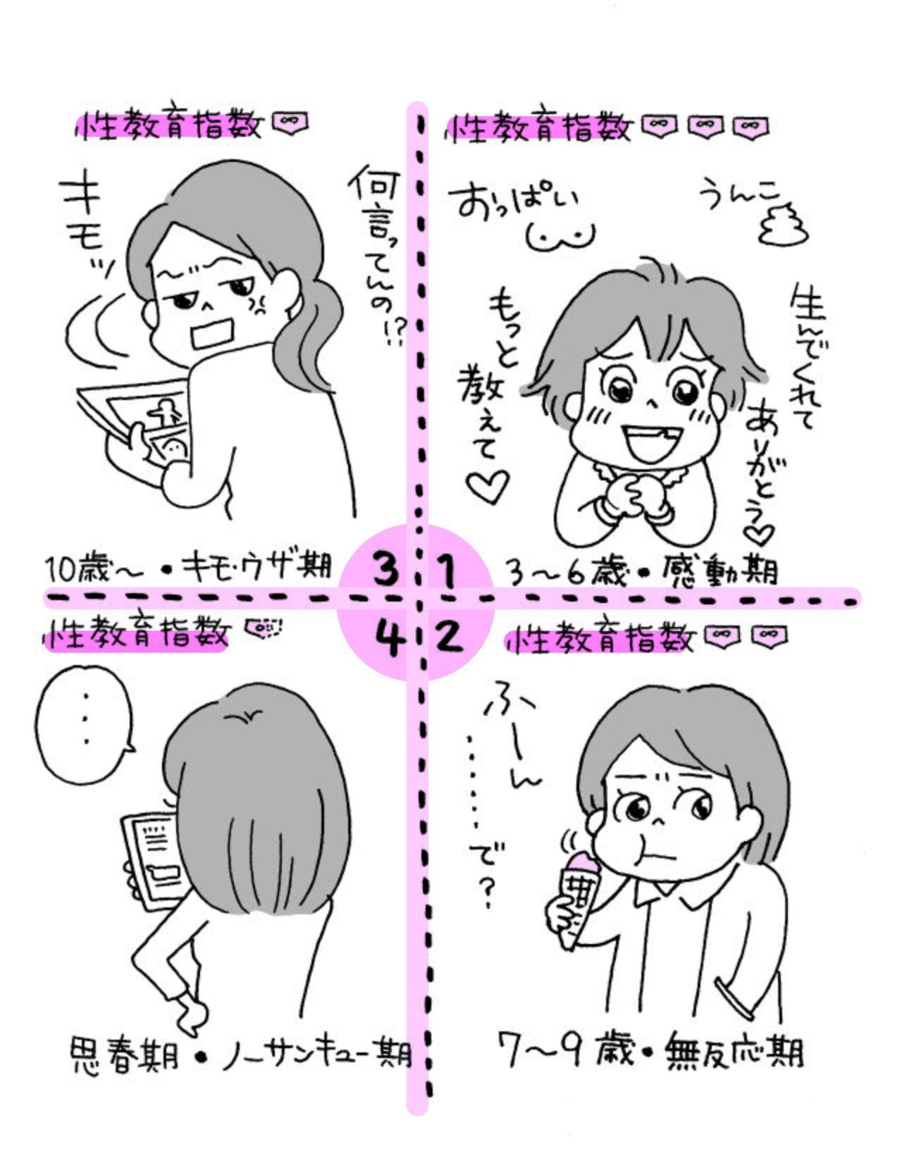 Иллюстрация, изображающая различия в восприятии информации о сексе в зависимости от возраста по опыту Нодзимы. Справа вверху – 3-6 лет, «возраст восхищения»: «Какашки», «Спасибо, что родила!», «Грудь», «Расскажи ещё!»; справа внизу – 7-9 лет, «возраст отсутствия реакции»: «Хмм… И?»; слева вверху – 10 лет и старше, «возраст раздражения»: «Гадость!», «О чём это ты?»; слева внизу – пубертат: «Спасибо, не нужно» (иллюстрация: Огура Наоми)